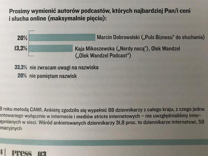 Wykres pod tytułem: Prosimy wymienić autorów podcastów, których najbardziej Pan/i ceni i słucha online (maksymalnie pięciu). Poniżej dwa paski. Pierwszy: 20% Marcin Dobrowolski (Puls Biznesu do słuchania), drugi: 13,3% Kaja Mikoszewska (Nerdy nocą), Olek Wandzel (Olek Wandzel Podcast). Poniżej: 33,3% nie zwracam uwagi na nazwiska, 20% nie pamiętam nazwisk.